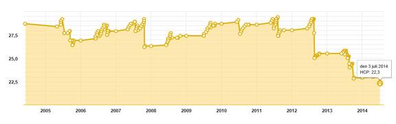 Min HCP 2005-2014