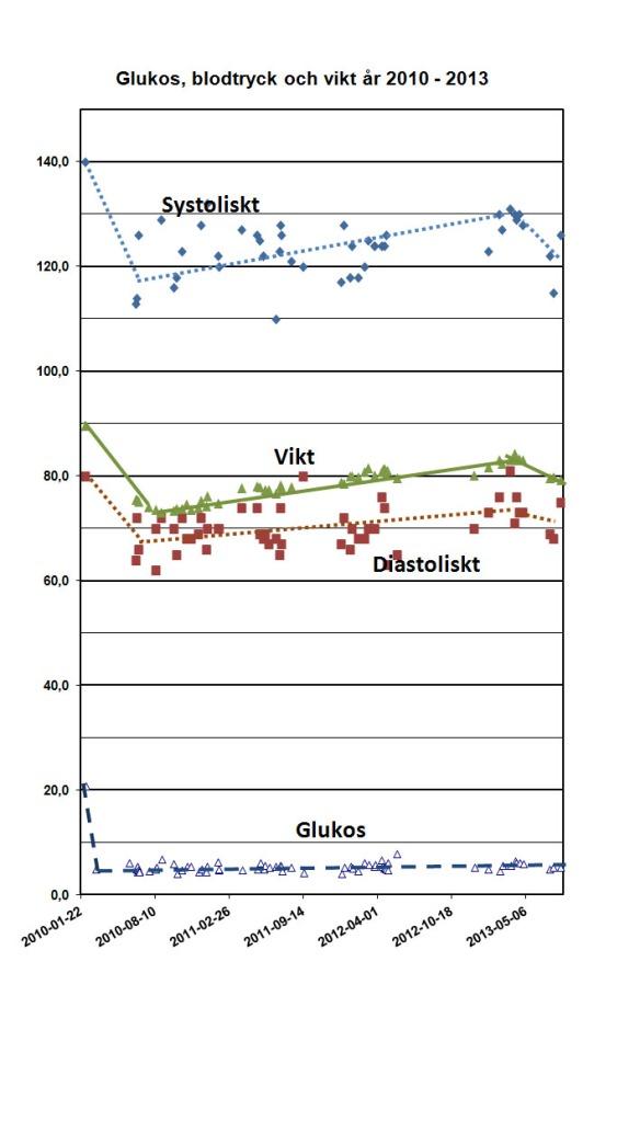 D Glukos blodtryck och vikt 2010-2013