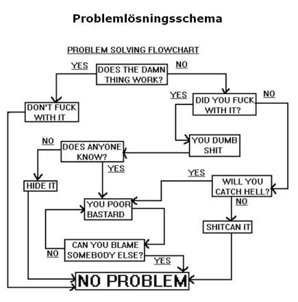 Problemlösningsschema