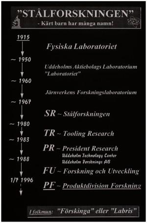 Forskningens olika namnbyten_vit ram
