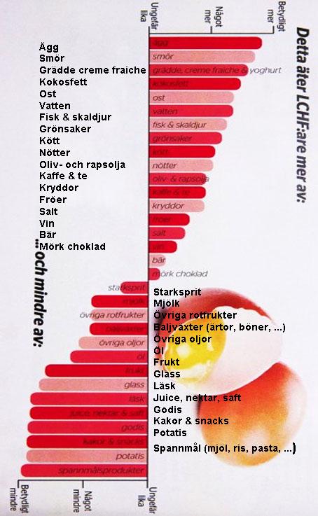 Vad äter LCHF_are mer mindre av