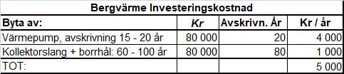 Bergvärme innvesteringskostnad avskrivning